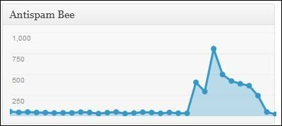 Antispam Bee spam counter WordPress Dashboard