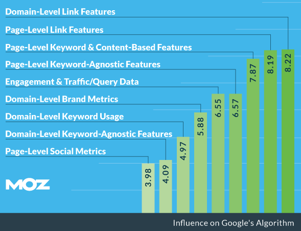 Search Engine Ranking Factors Moz